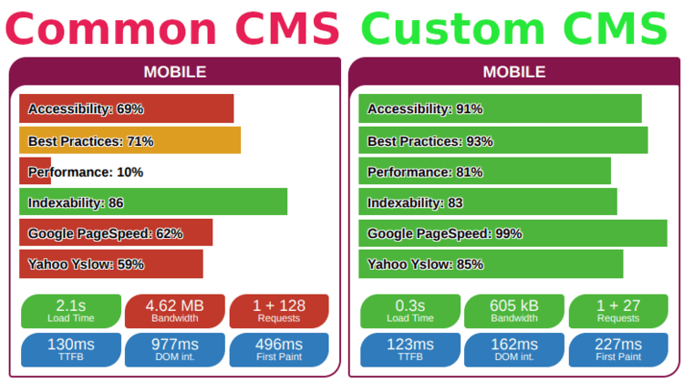 Five Benefits of a Custom Content Management System (CMS)